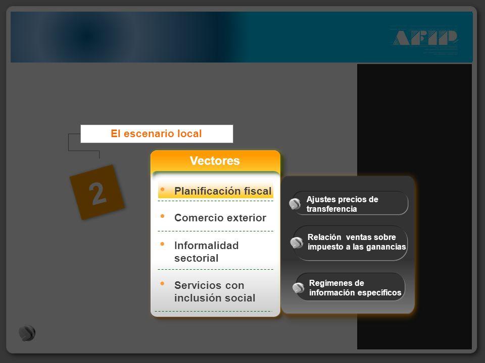 2 Comercio exterior Informalidad sectorial El escenario local Servicios con inclusión social Vectores Planificación fiscal Ajustes precios de transfer