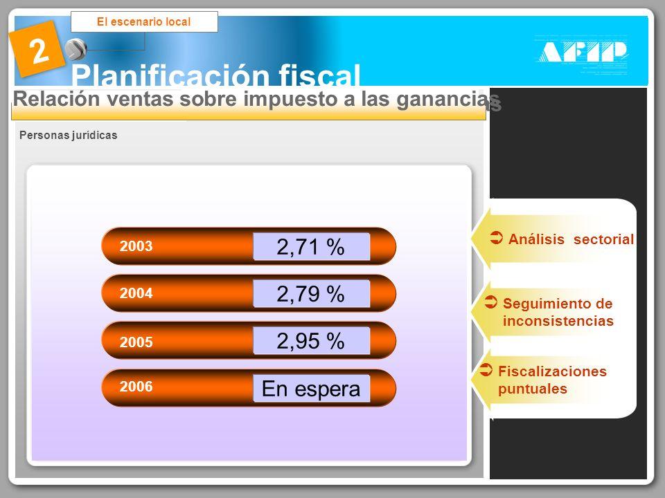 Planificación fiscal El escenario local 2 Relación ventas sobre impuesto a las ganancias 2,71 % 2003 2,79 % 2004 En espera 2006 2,95 % 2005 Seguimient