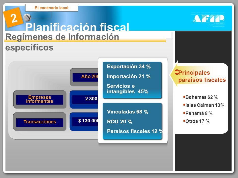 Planificación fiscal El escenario local 2 Regímenes de información específicos Año 20042.300$ 130.000 M Empresas informantes Transacciones Año 20052.5