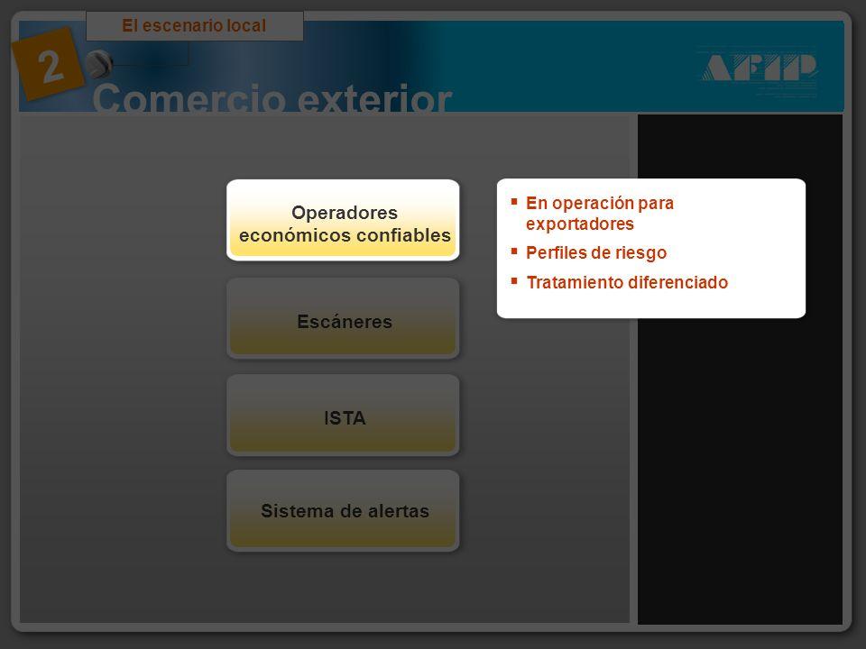 Comercio exterior El escenario local 2 Sistema de alertas ISTAEscáneres Operadores económicos confiables En operación para exportadores Perfiles de ri