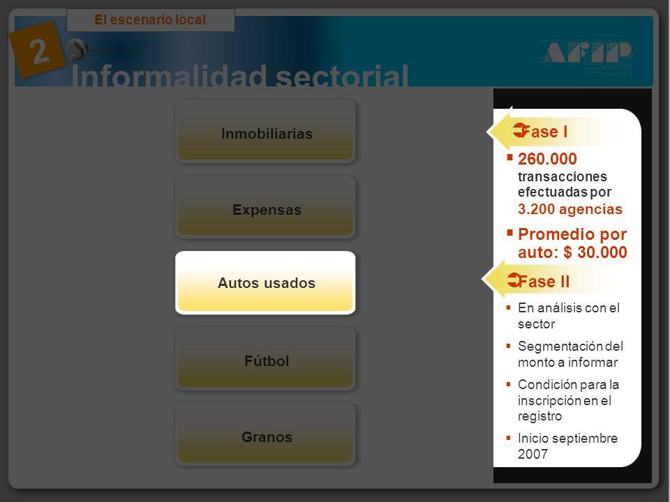 Informalidad sectorial El escenario local 2 FútbolGranosExpensasInmobiliarias Autos usados Fase I 260.000 transacciones efectuadas por 3.200 agencias