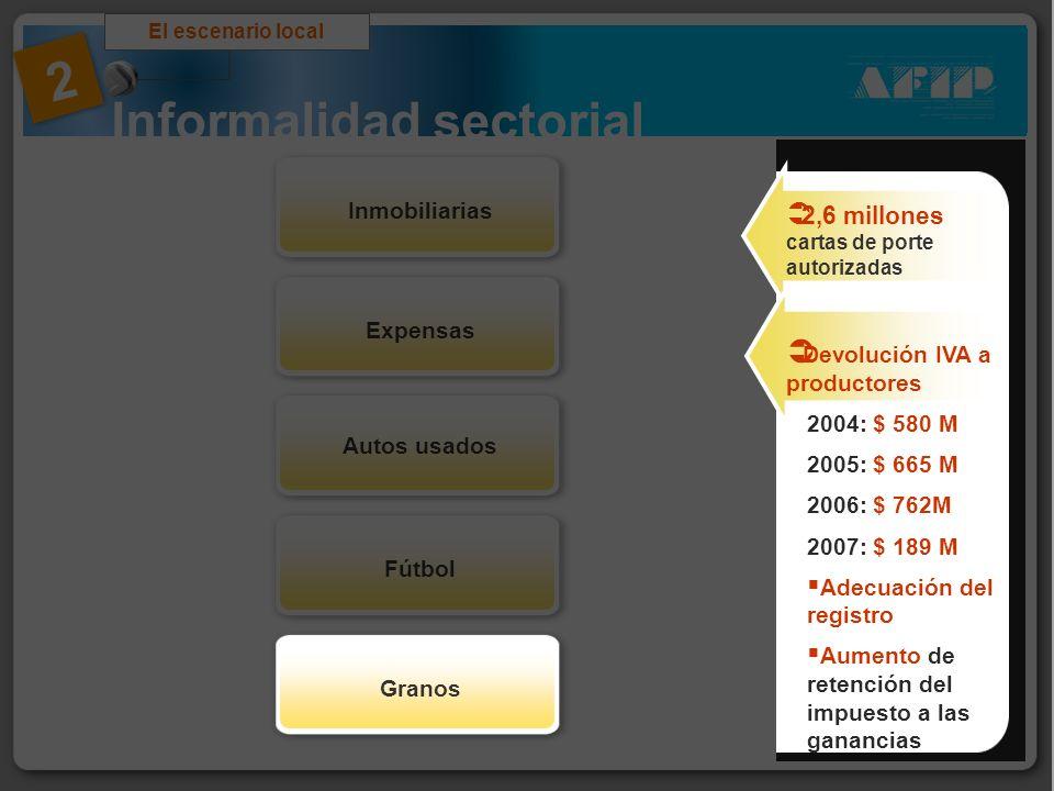 Informalidad sectorial El escenario local 2 ExpensasInmobiliarias Autos usados FútbolGranos 2,6 millones cartas de porte autorizadas Devolución IVA a
