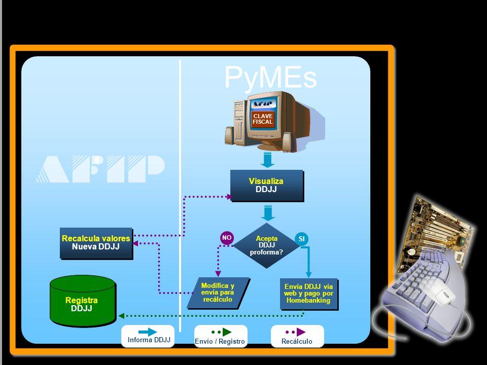 2 Revisando el modelo PyMEs CLAVE FISCAL Visualiza DDJJ Acepta DDJJ proforma? Envía DDJJ vía web y pago por Homebanking SI Registra DDJJ Registra DDJJ