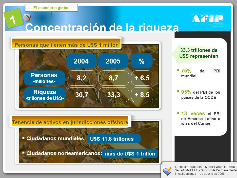 2 Comercio exterior Informalidad sectorial El escenario local Vectores Planificación fiscal Servicios con inclusión social