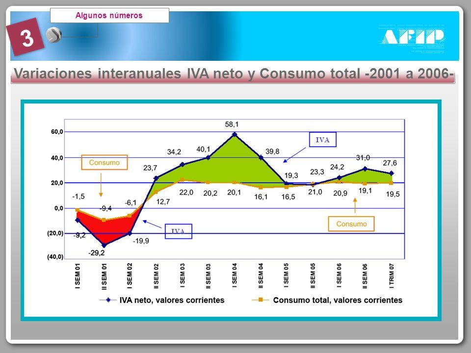 3 Algunos números Variaciones interanuales IVA neto y Consumo total -2001 a 2006-