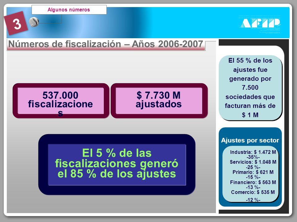 3 Algunos números Números de fiscalización – Años 2006-2007 537.000 fiscalizacione s $ 7.730 M ajustados El 5 % de las fiscalizaciones generó el 85 %