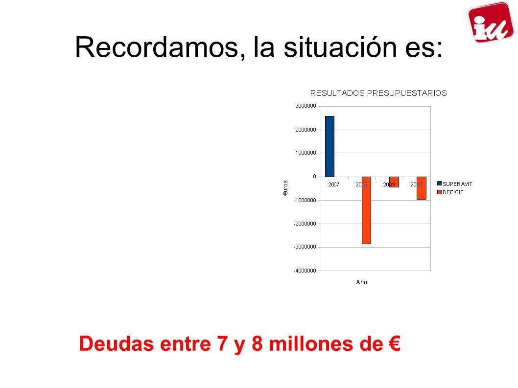 Recordamos, la situación es: Deudas entre 7 y 8 millones de