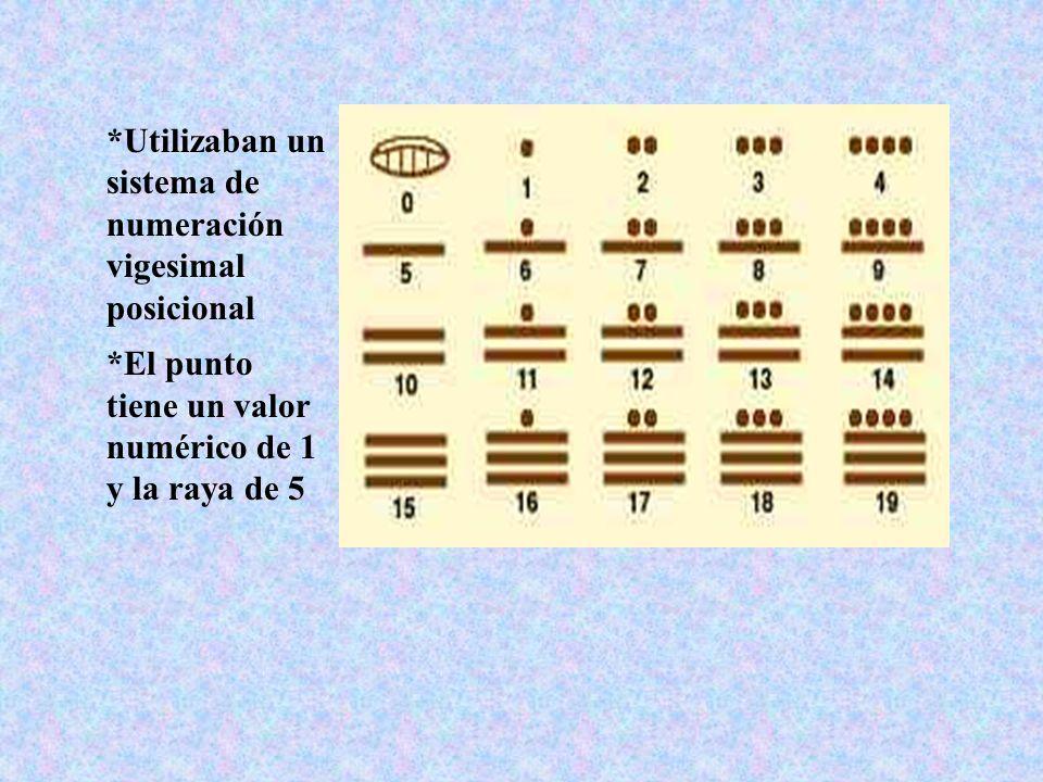 *Utilizaban un sistema de numeración vigesimal posicional *El punto tiene un valor numérico de 1 y la raya de 5