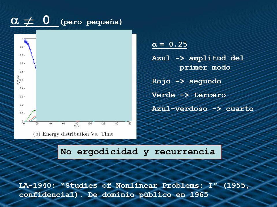 = 0.25 Azul -> amplitud del primer modo Rojo -> segundo Verde -> tercero Azul-verdoso -> cuarto LA-1940: Studies of Nonlinear Problems: I (1955, confi