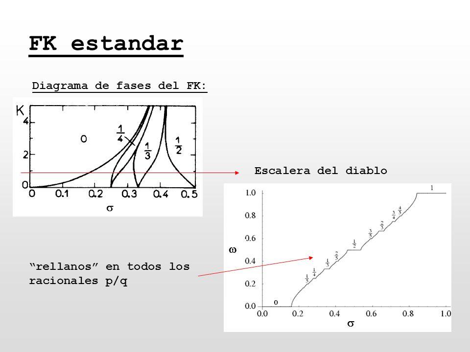 FK estandar Diagrama de fases del FK: Escalera del diablo rellanos en todos los racionales p/q