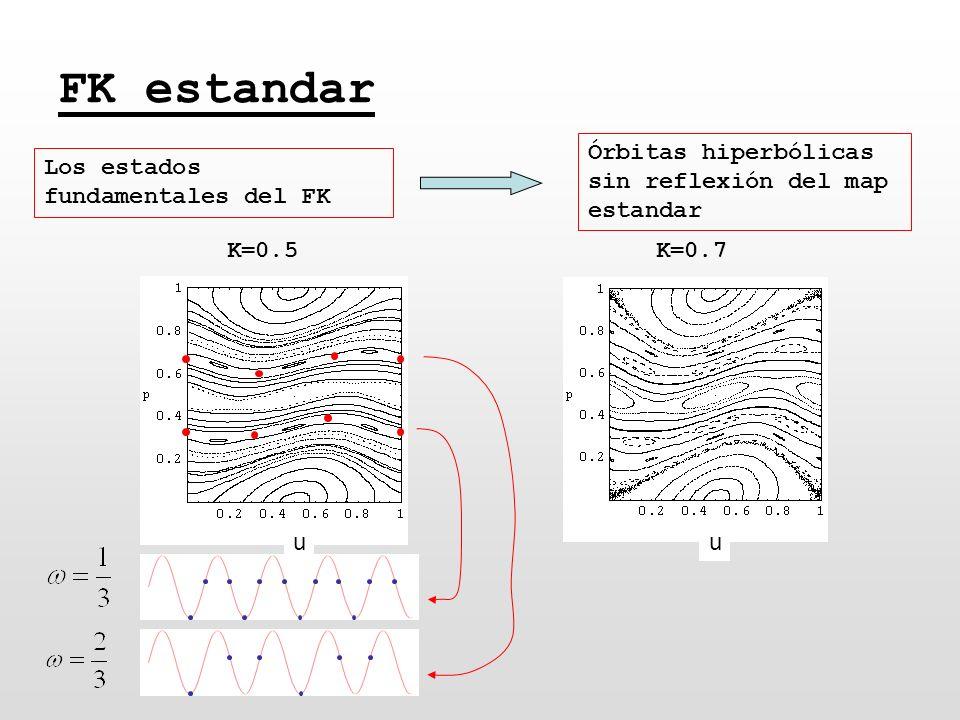 K=0.5 FK estandar Los estados fundamentales del FK Órbitas hiperbólicas sin reflexión del map estandar K=0.7 uu