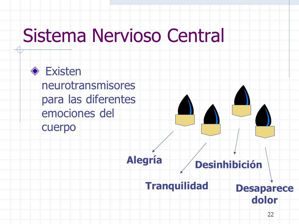 22 Sistema Nervioso Central Existen neurotransmisores para las diferentes emociones del cuerpo Alegría Tranquilidad Desinhibición Desaparece dolor