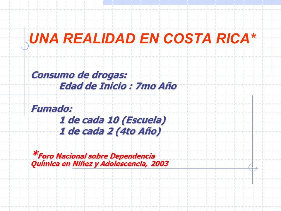 UNA REALIDAD EN COSTA RICA* Consumo de drogas: Edad de Inicio : 7mo Año Fumado: 1 de cada 10 (Escuela) 1 de cada 2 (4to Año) * Foro Nacional sobre Dependencia Química en Niñez y Adolescencia, 2003
