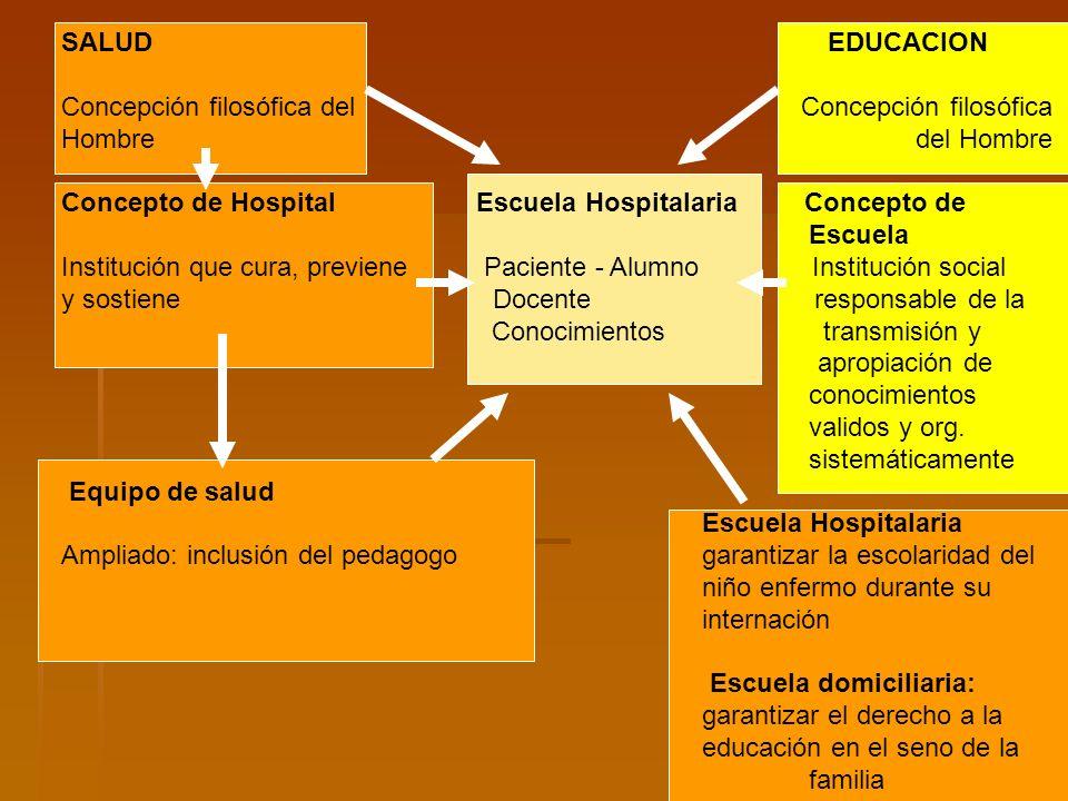 SALUD EDUCACION Concepción filosófica del Concepción filosófica Hombre del Hombre Concepto de Hospital Escuela Hospitalaria Concepto de Escuela Instit