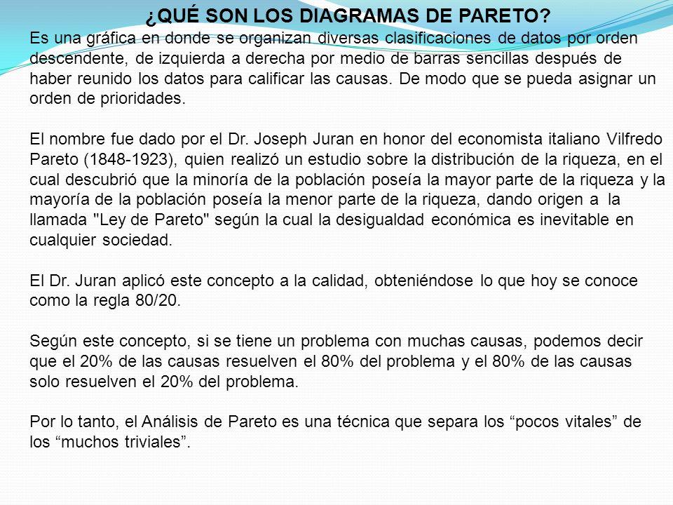 PRINCIPIO DE PARETO EJEMPLO DE DIAGRAMA DE PARETO