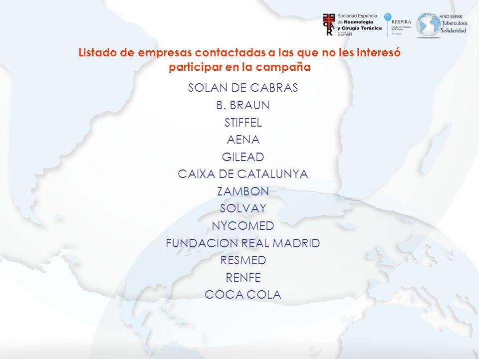 SOLAN DE CABRAS B. BRAUN STIFFEL AENA GILEAD CAIXA DE CATALUNYA ZAMBON SOLVAY NYCOMED FUNDACION REAL MADRID RESMED RENFE COCA COLA Listado de empresas