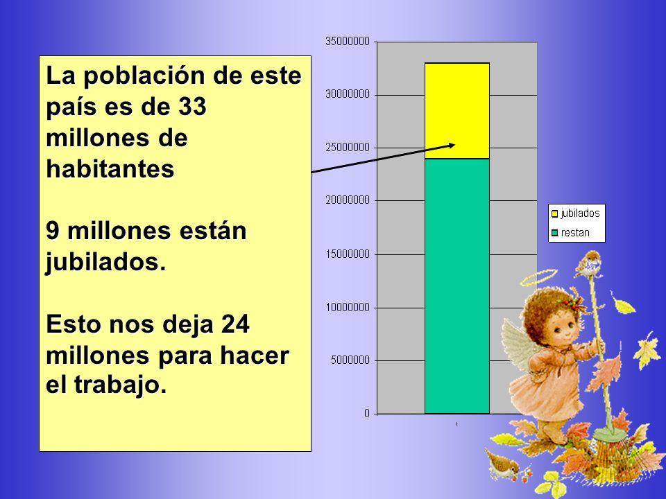 La población de este país es de 33 millones de habitantes 9 millones están jubilados.