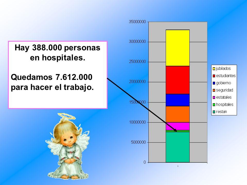 Hay 388.000 personas en hospitales. Quedamos 7.612.000 para hacer el trabajo.