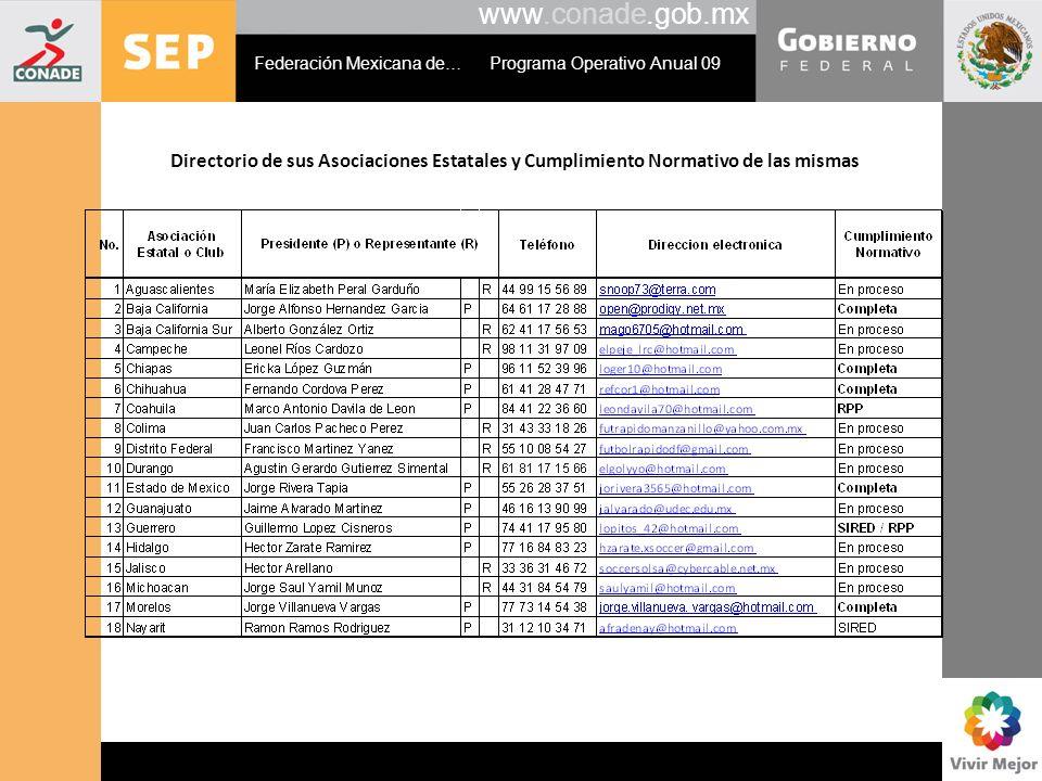 www.conade.gob.mx Directorio de sus Asociaciones Estatales y Cumplimiento Normativo de las mismas Federación Mexicana de… Programa Operativo Anual 09