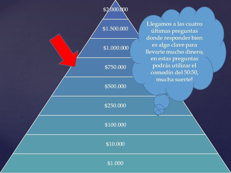 $2.000.000 $1.500.000 $1.000.000 $750.000 $500.000 $250.000 $100.000 $10.000 $1.000 Llegamos a las cuatro últimas preguntas donde responder bien es al
