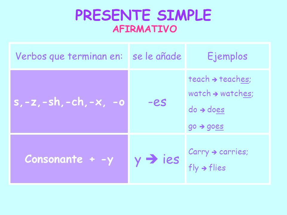 PRESENTE SIMPLE AFIRMATIVO Verbos que terminan en:se le añadeEjemplos s,-z,-sh,-ch,-x, -o -es teach teaches; watch watches; do does go goes Consonante