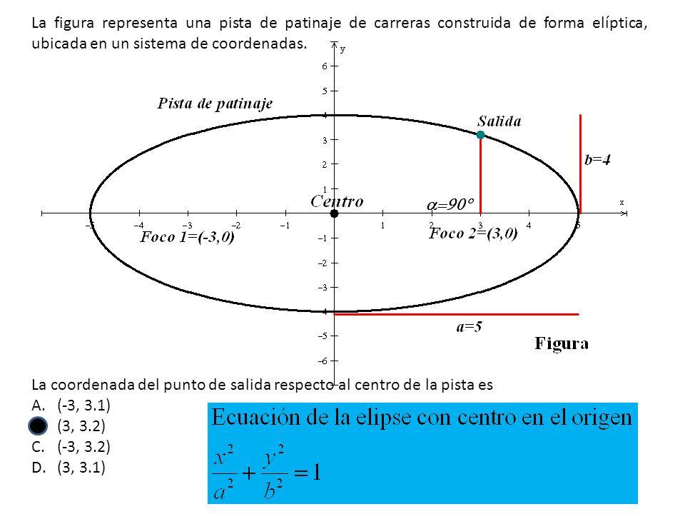 La coordenada del punto de salida respecto al centro de la pista es A.(-3, 3.1) B.(3, 3.2) C.(-3, 3.2) D.(3, 3.1) La figura representa una pista de pa