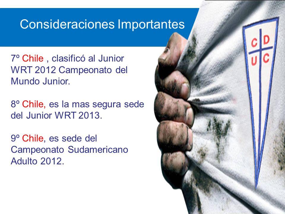 Consideraciones Importantes 7º Chile, clasificó al Junior WRT 2012 Campeonato del Mundo Junior. 8º Chile, es la mas segura sede del Junior WRT 2013. 9