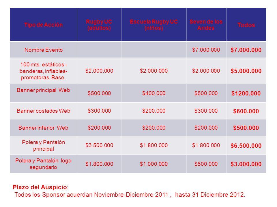 Tipo de Acción Rugby UC (adultos) Escuela Rugby UC (niños) Seven de los Andes Todos Nombre Evento $7.000.000 100 mts.