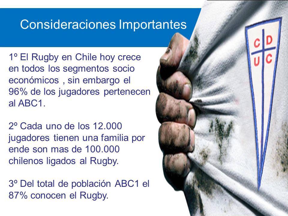 Consideraciones Importantes 1º El Rugby en Chile hoy crece en todos los segmentos socio económicos, sin embargo el 96% de los jugadores pertenecen al