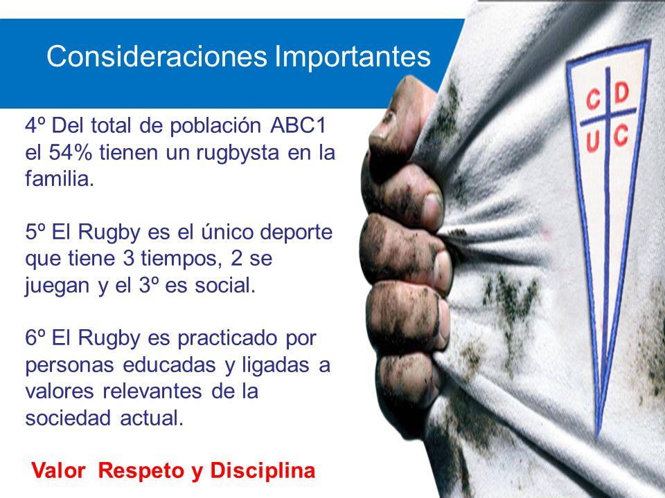 Consideraciones Importantes 4º Del total de población ABC1 el 54% tienen un rugbysta en la familia. 5º El Rugby es el único deporte que tiene 3 tiempo