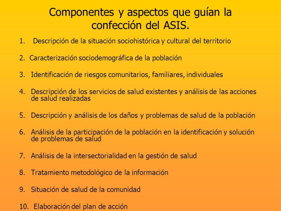Componentes y aspectos que guían la confección del ASIS. 1. Descripción de la situación sociohistórica y cultural del territorio 2. Caracterización so