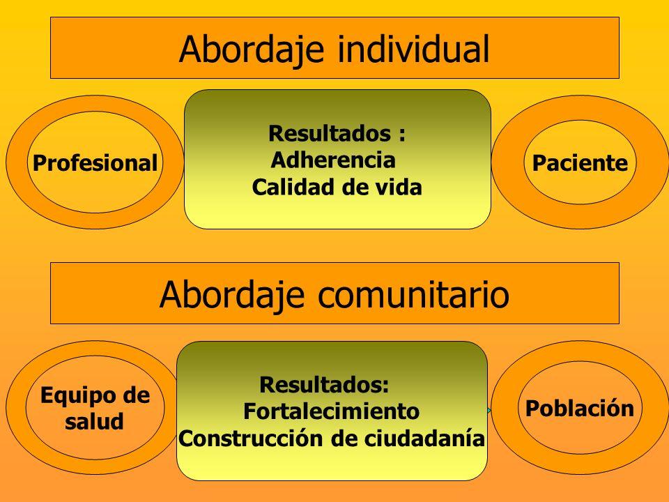 Población Saberes Investigación Estrategias de intervención Abordaje comunitario Abordaje individual Equipo de salud ProfesionalPaciente Saberes Diagn