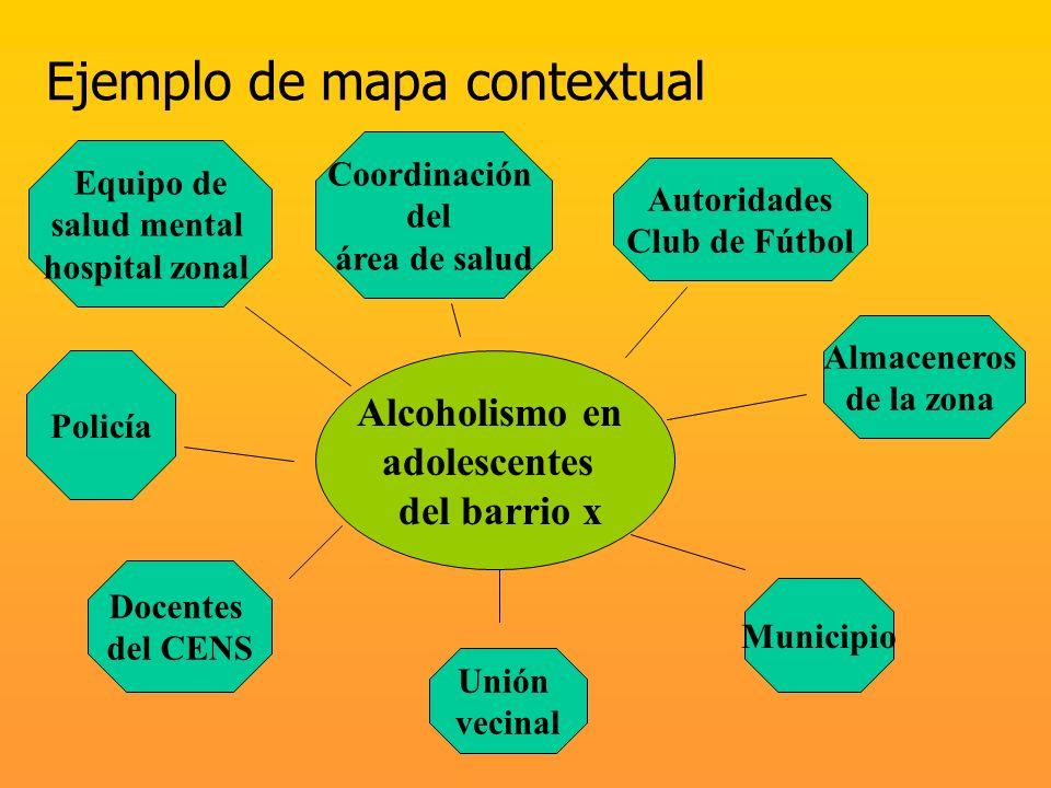 Ejemplo de mapa contextual Equipo de salud mental hospital zonal Policía Docentes del CENS Unión vecinal Coordinación del área de salud Autoridades Cl