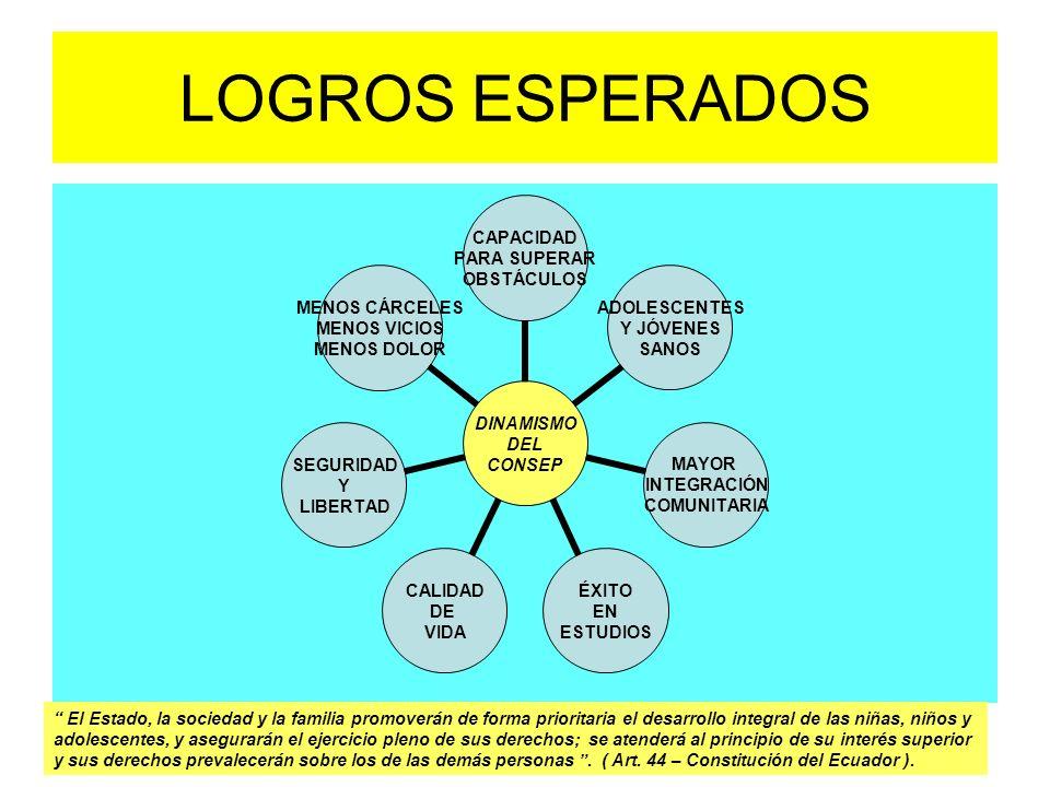 LOGROS ESPERADOS DINAMISMO DEL CONSEP CAPACIDAD PARA SUPERAR OBSTÁCULOS ADOLESCENTES Y JÓVENES SANOS MAYOR INTEGRACIÓN COMUNITARIA ÉXITO EN ESTUDIOS C