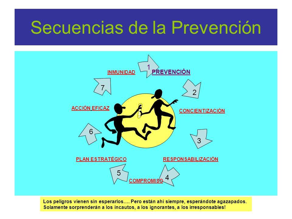 Secuencias de la PrevenciónPREVENCIÓN CONCIENTIZACIÓN RESPONSABILIZACIÓN COMPROMISO PLAN ESTRATÉGICO ACCIÓN EFICAZ INMUNIDAD 1 2 4 5 6 7 Los peligros