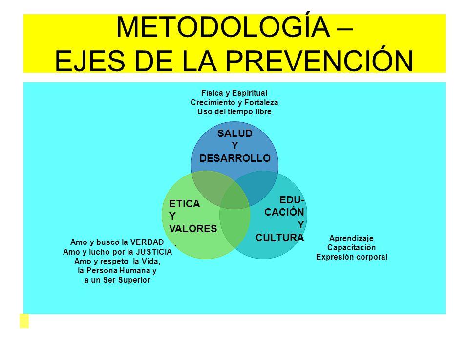METODOLOGÍA – EJES DE LA PREVENCIÓN SALUD Y DESARROLLO EDU- CACIÓN Y CULTURA ETICA Y VALORES