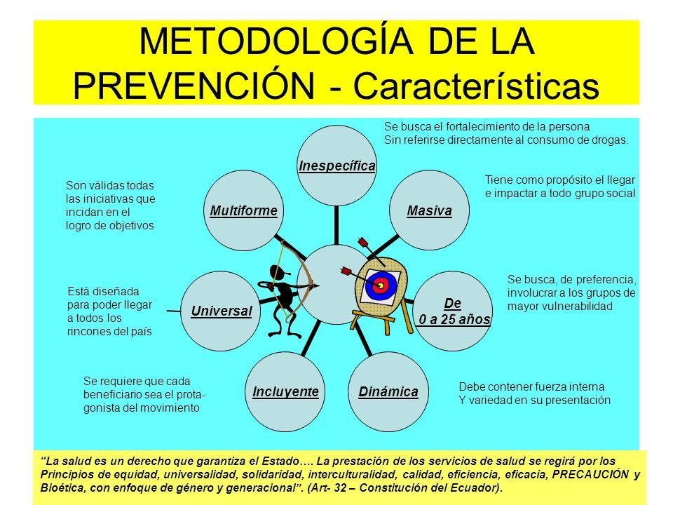 METODOLOGÍA DE LA PREVENCIÓN - Características Se busca el fortalecimiento de la persona Sin referirse directamente al consumo de drogas. Tiene como p