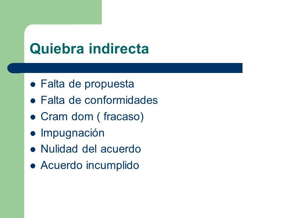 Quiebra indirecta Falta de propuesta Falta de conformidades Cram dom ( fracaso) Impugnación Nulidad del acuerdo Acuerdo incumplido