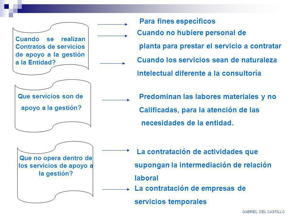Cuando se realizan Contratos de servicios de apoyo a la gestión a la Entidad? Para fines específicos Cuando no hubiere personal de planta para prestar