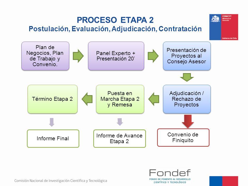 PROCESO ETAPA 2 Postulación, Evaluación, Adjudicación, Contratación Plan de Negocios, Plan de Trabajo y Convenio. Panel Experto + Presentación 20 Pres