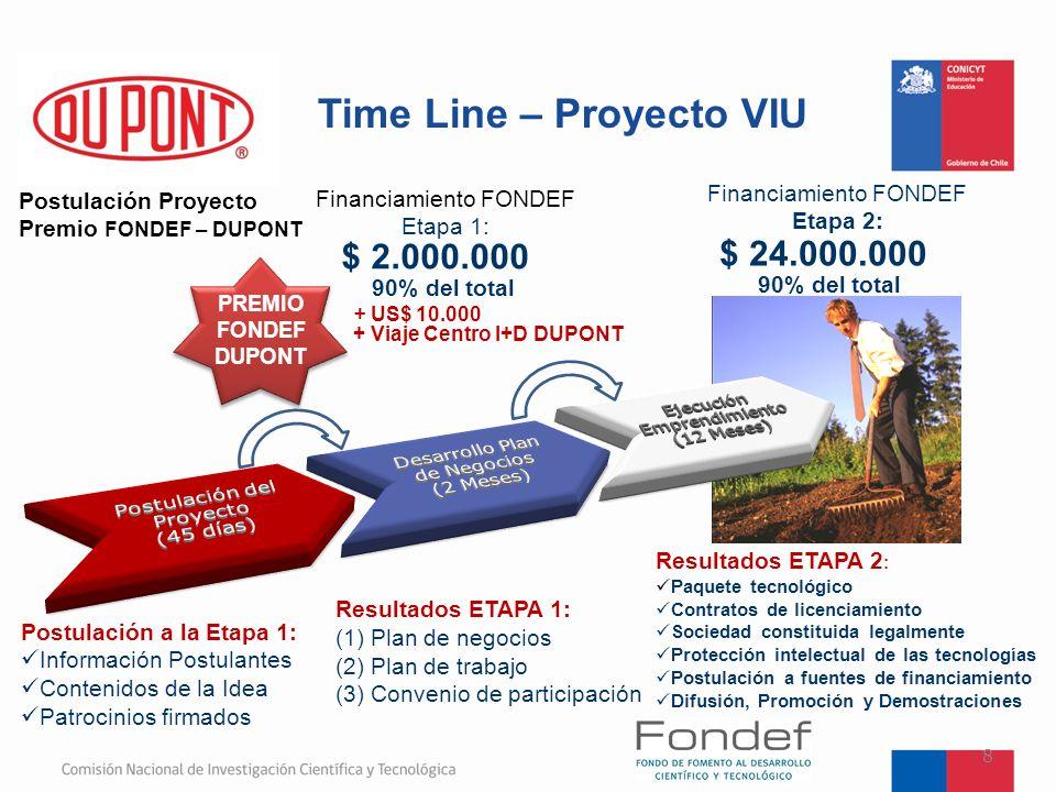 Time Line – Proyecto VIU 8 $ 24.000.000 $ 2.000.000 Postulación a la Etapa 1: Información Postulantes Contenidos de la Idea Patrocinios firmados Resul