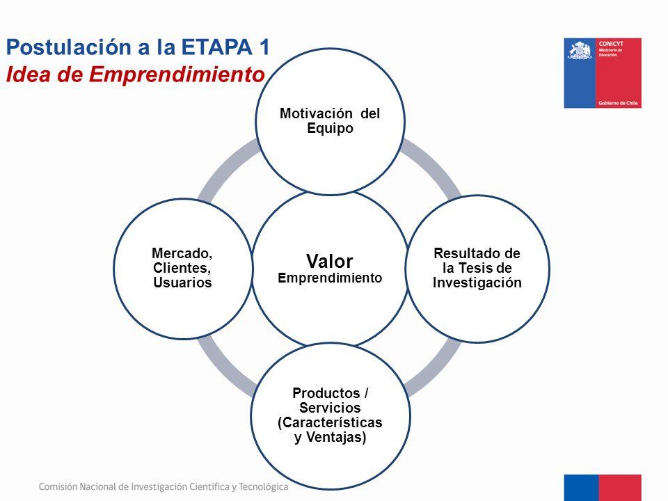 Postulación a la ETAPA 1 Idea de Emprendimiento Valor Emprendimiento Motivación del Equipo Resultado de la Tesis de Investigación Productos / Servicio