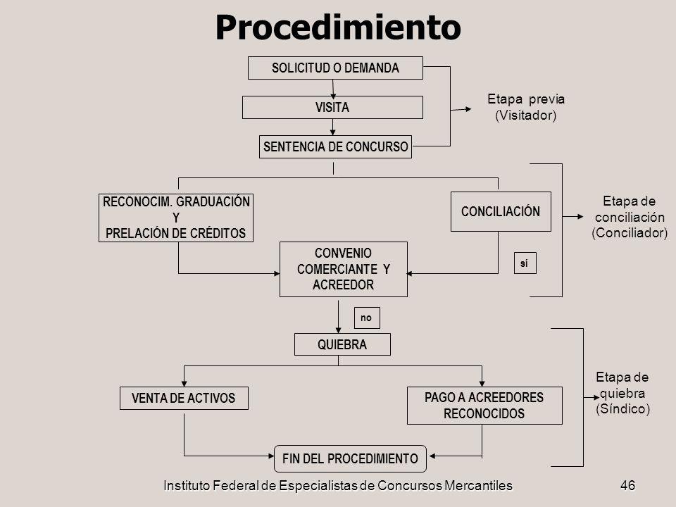 Instituto Federal de Especialistas de Concursos Mercantiles46 Procedimiento SOLICITUD O DEMANDA SENTENCIA DE CONCURSO CONCILIACIÓN RECONOCIM. GRADUACI