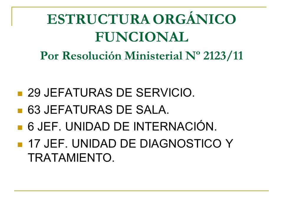 ESTRUCTURA ORGÁNICO FUNCIONAL Por Resolución Ministerial Nº 2123/11 29 JEFATURAS DE SERVICIO. 63 JEFATURAS DE SALA. 6 JEF. UNIDAD DE INTERNACIÓN. 17 J