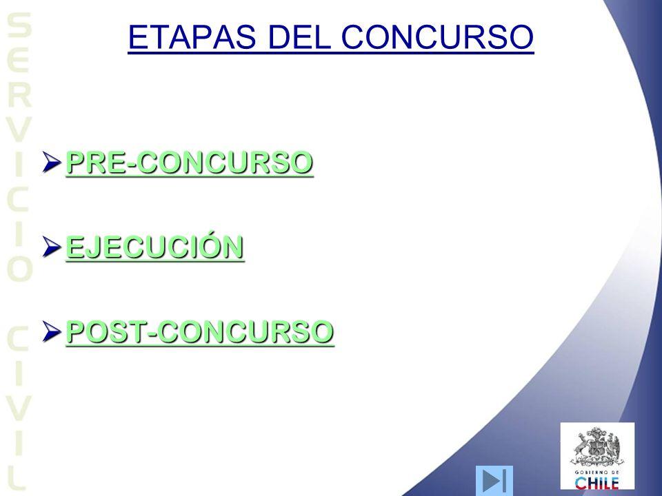 ETAPAS DEL CONCURSO PRE-CONCURSO PRE-CONCURSO PRE-CONCURSO EJECUCIÓN EJECUCIÓN EJECUCIÓN POST-CONCURSO POST-CONCURSO POST-CONCURSO