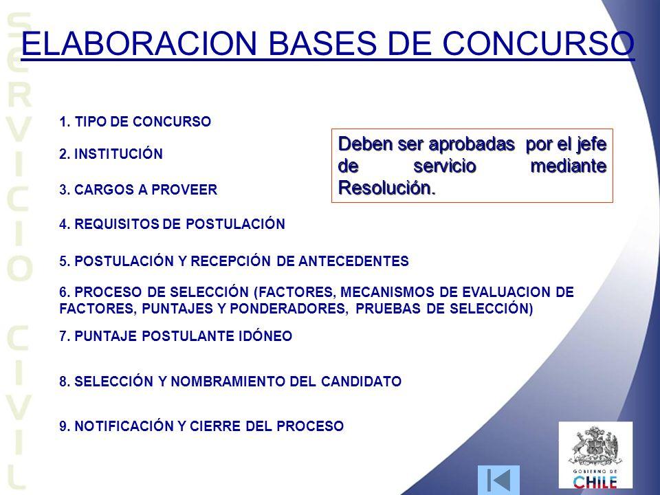 ELABORACION BASES DE CONCURSO 1. TIPO DE CONCURSO 2. INSTITUCIÓN 3. CARGOS A PROVEER 4. REQUISITOS DE POSTULACIÓN 5. POSTULACIÓN Y RECEPCIÓN DE ANTECE