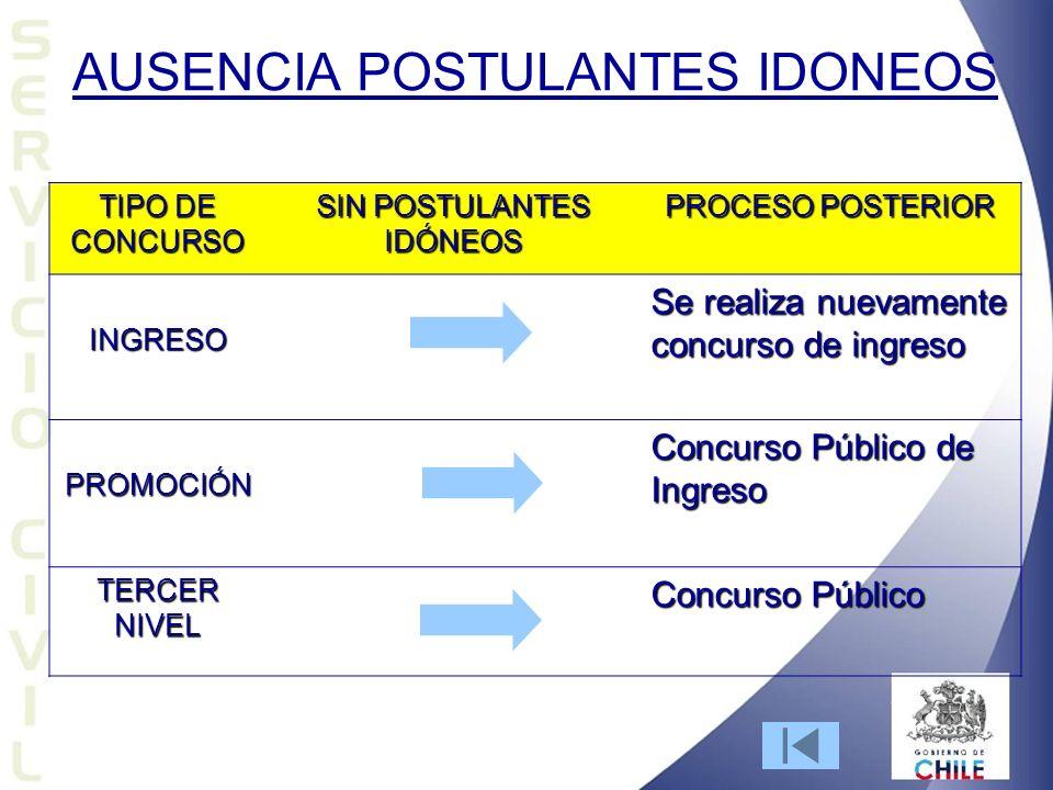 AUSENCIA POSTULANTES IDONEOS TIPO DE CONCURSO SIN POSTULANTES IDÓNEOS PROCESO POSTERIOR INGRESO Se realiza nuevamente concurso de ingreso PROMOCIÓN Co