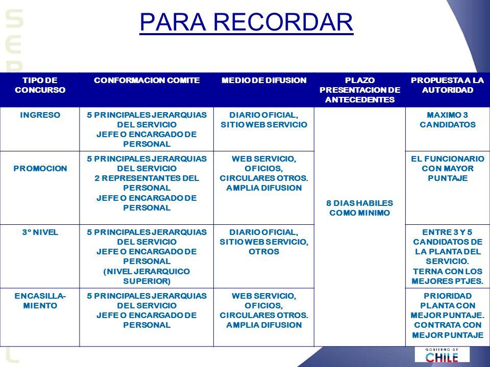 PARA RECORDAR TIPO DE CONCURSO CONFORMACION COMITEMEDIO DE DIFUSIONPLAZO PRESENTACION DE ANTECEDENTES PROPUESTA A LA AUTORIDAD INGRESO5 PRINCIPALES JERARQUIAS DEL SERVICIO JEFE O ENCARGADO DE PERSONAL DIARIO OFICIAL, SITIO WEB SERVICIO 8 DIAS HABILES COMO MINIMO MAXIMO 3 CANDIDATOS PROMOCION 5 PRINCIPALES JERARQUIAS DEL SERVICIO 2 REPRESENTANTES DEL PERSONAL JEFE O ENCARGADO DE PERSONAL WEB SERVICIO, OFICIOS, CIRCULARES OTROS.