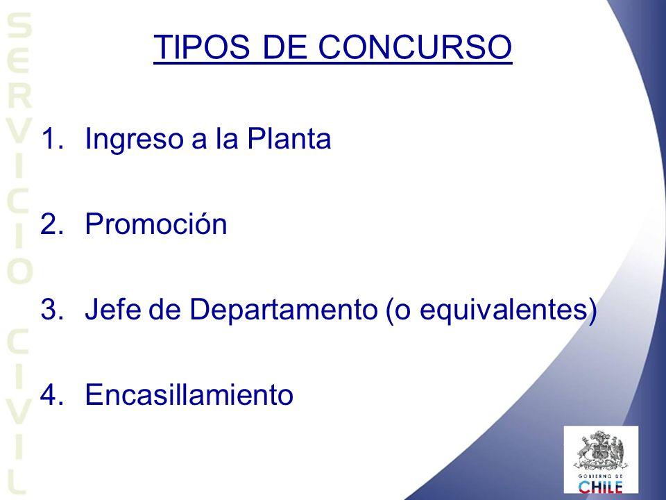 TIPOS DE CONCURSO 1. 1.Ingreso a la Planta 2. 2.Promoción 3. 3.Jefe de Departamento (o equivalentes) 4. 4.Encasillamiento