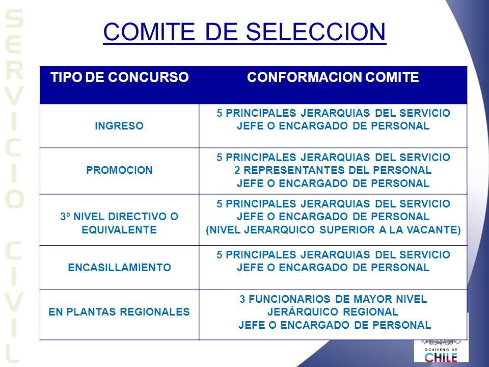 TIPO DE CONCURSOCONFORMACION COMITE INGRESO 5 PRINCIPALES JERARQUIAS DEL SERVICIO JEFE O ENCARGADO DE PERSONAL PROMOCION 5 PRINCIPALES JERARQUIAS DEL SERVICIO 2 REPRESENTANTES DEL PERSONAL JEFE O ENCARGADO DE PERSONAL 3º NIVEL DIRECTIVO O EQUIVALENTE 5 PRINCIPALES JERARQUIAS DEL SERVICIO JEFE O ENCARGADO DE PERSONAL (NIVEL JERARQUICO SUPERIOR A LA VACANTE) ENCASILLAMIENTO 5 PRINCIPALES JERARQUIAS DEL SERVICIO JEFE O ENCARGADO DE PERSONAL EN PLANTAS REGIONALES 3 FUNCIONARIOS DE MAYOR NIVEL JERÁRQUICO REGIONAL JEFE O ENCARGADO DE PERSONAL COMITE DE SELECCION